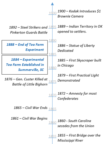 Historical Events from the Civil War to 1900.